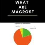 Keto Diet, What are Macros Pin 1