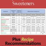Keto-Approved Low Carb Sweeteners pin 4