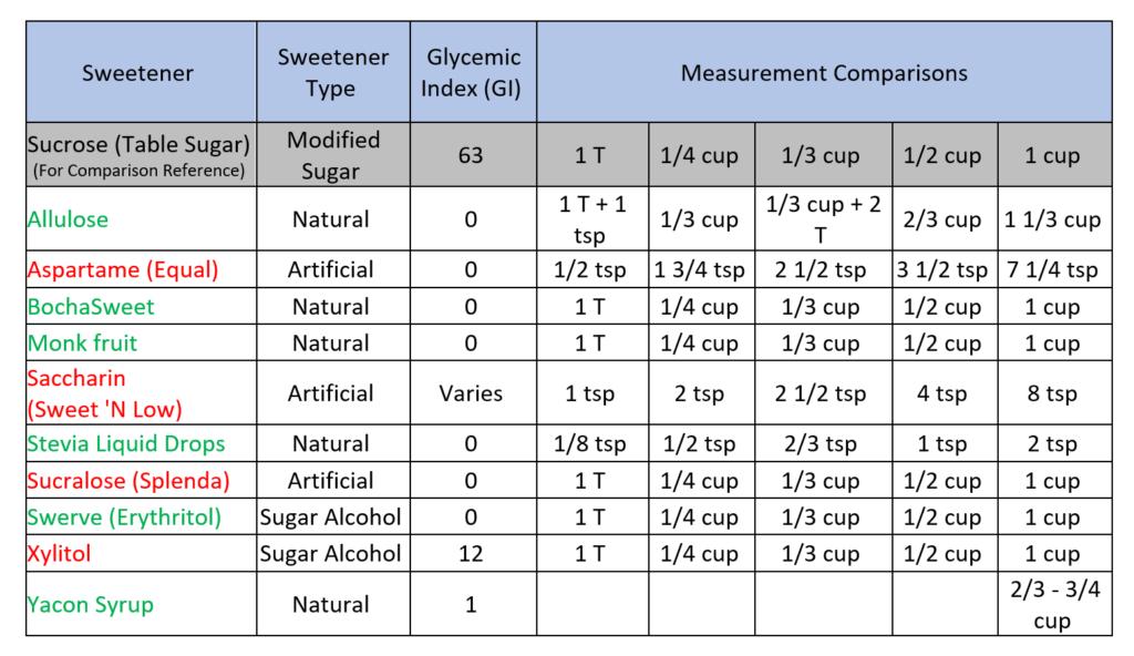 Low Carb Sweetener Graph